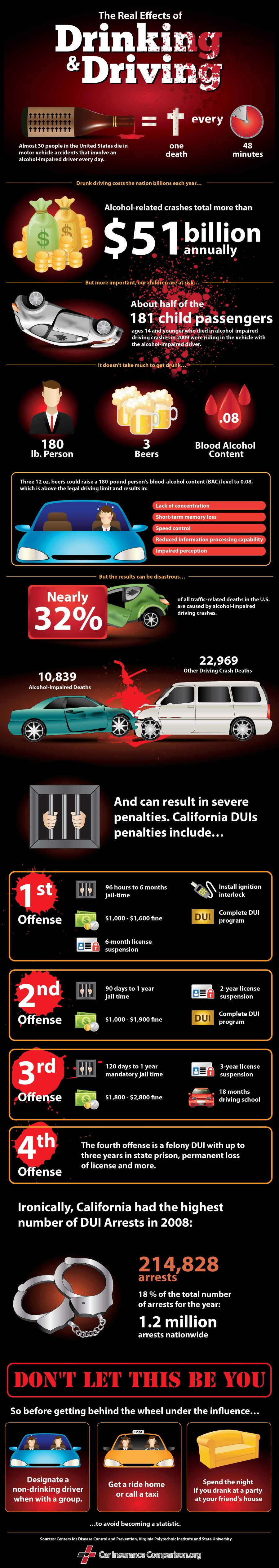 drunkdriving900 The Real Effects Of Drinking and Driving [Infographic]