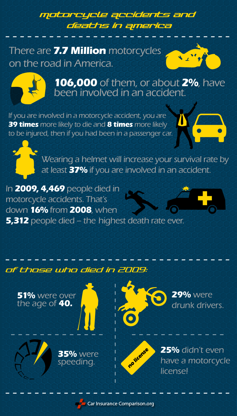 Motorcyle Safety and Insurance Infographic